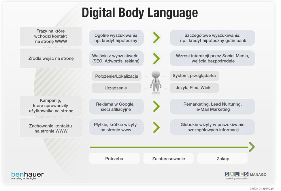 Digital-Body-Language-salesmanago1